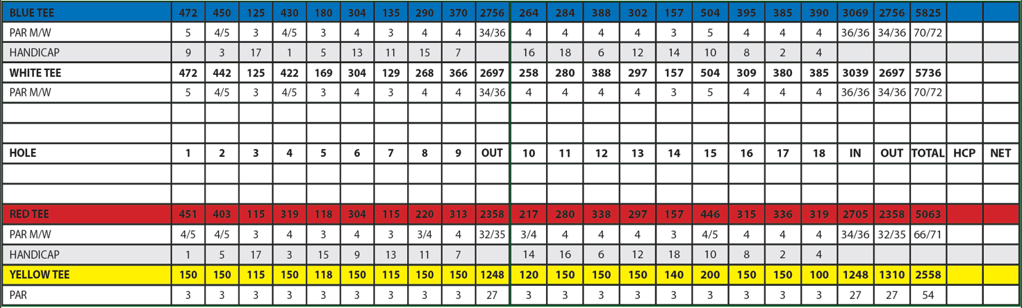 Lynbrook Golf Club ScoreCard